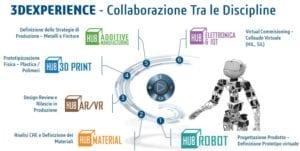 Exemplar partecipa al TECHNOLOGY HUB in collaborazione con Dassault Systèmes a MILANO dal 20 al 22 Aprile 2017